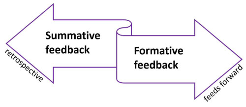 arrow pointing to left labelled 'summative feedback retrospective', arrow pointing to right labelled 'formative feedback feeds forward