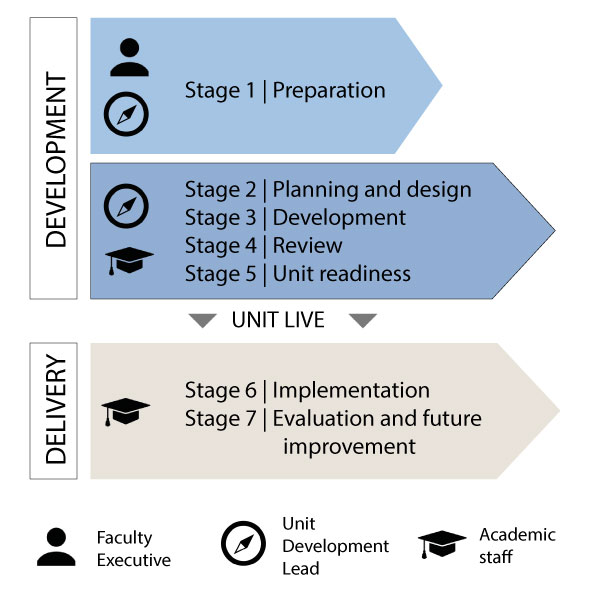 stages of process, stage 1 preparation, stage 2 planning and design, stage 3 development, stage 4 review, stage 5 unit readiness and handover, stage 6 implementation, stage 7 evaluation and improvement
