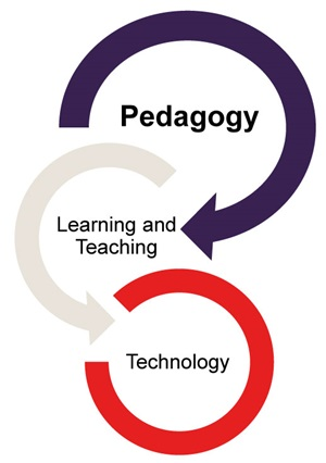 Pedagogy, Learning and Teaching, and Technology